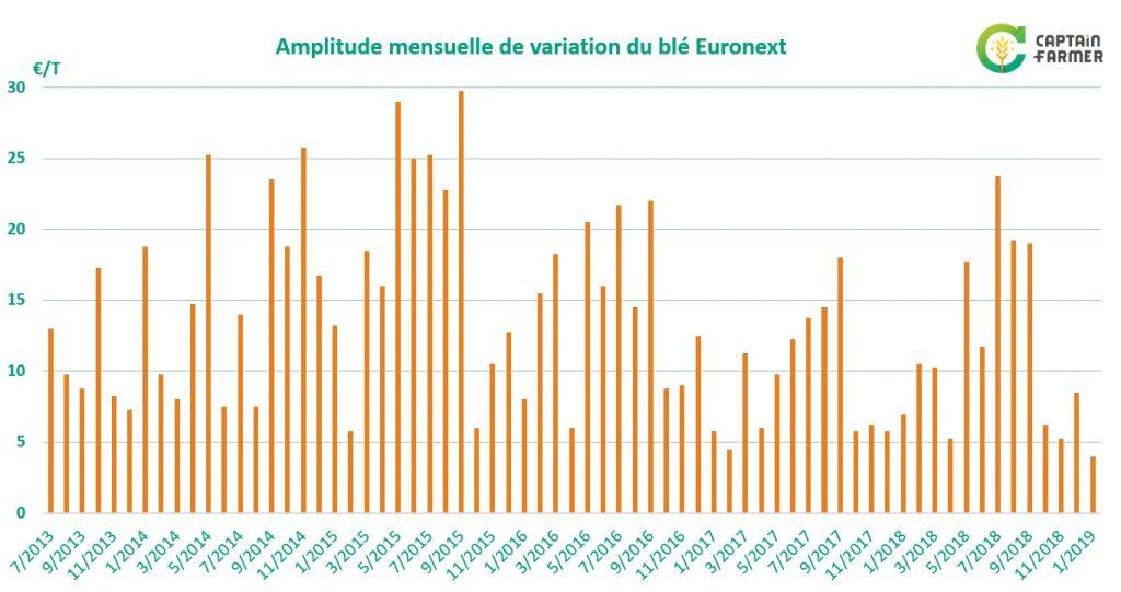 amplitude de variation du blé sur Euronext