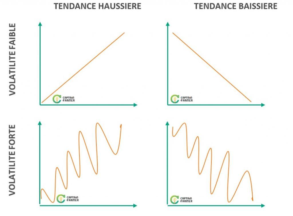 différence entre tendance et volatilité