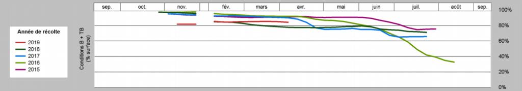 graphique représentant les crop rating